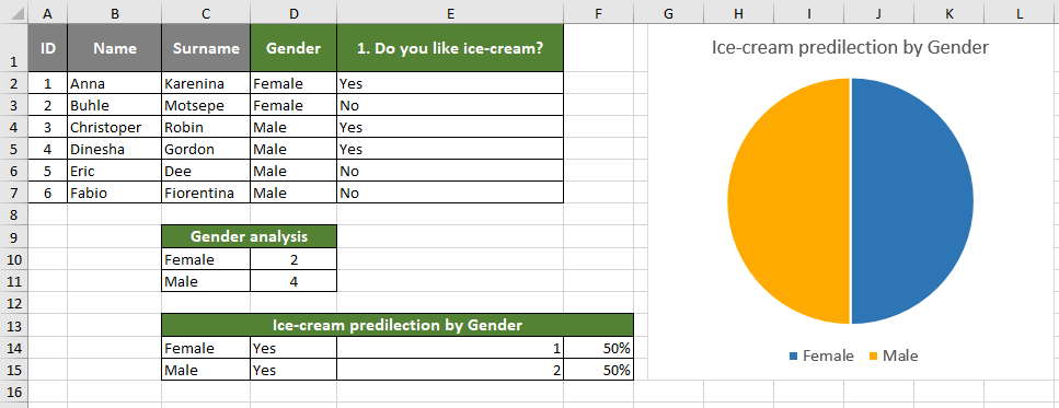 Meaningful Excel Pie Chart